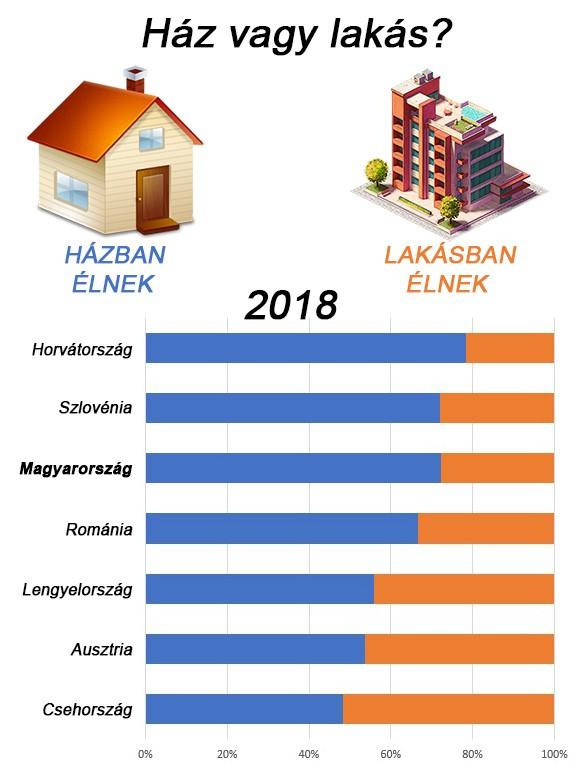 Tavaly megelőztük már Szlovéniát is házak arányában